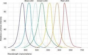 7-color LEDs