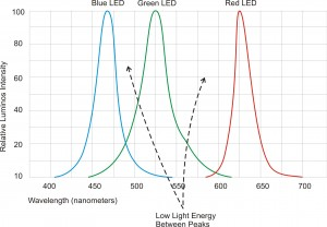 RGB LEDs