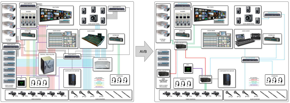 Figure 5: Comparison of interconnect for current large-scale production facility vs. facility using AVB network