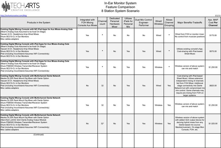 Tech Arts IEM Syst Comp Chart v2.xlsx